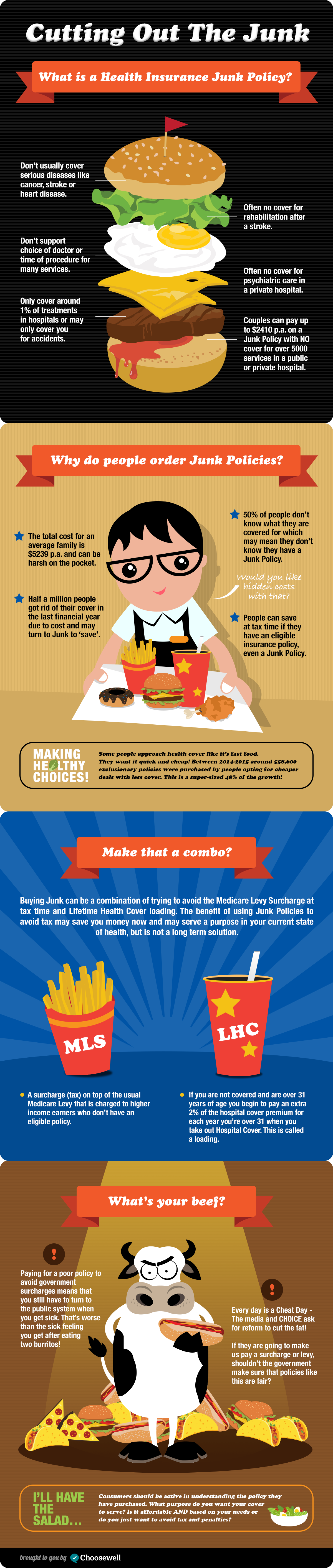 Junk-Policy_Infographic_Chooswell_Health_Insurance