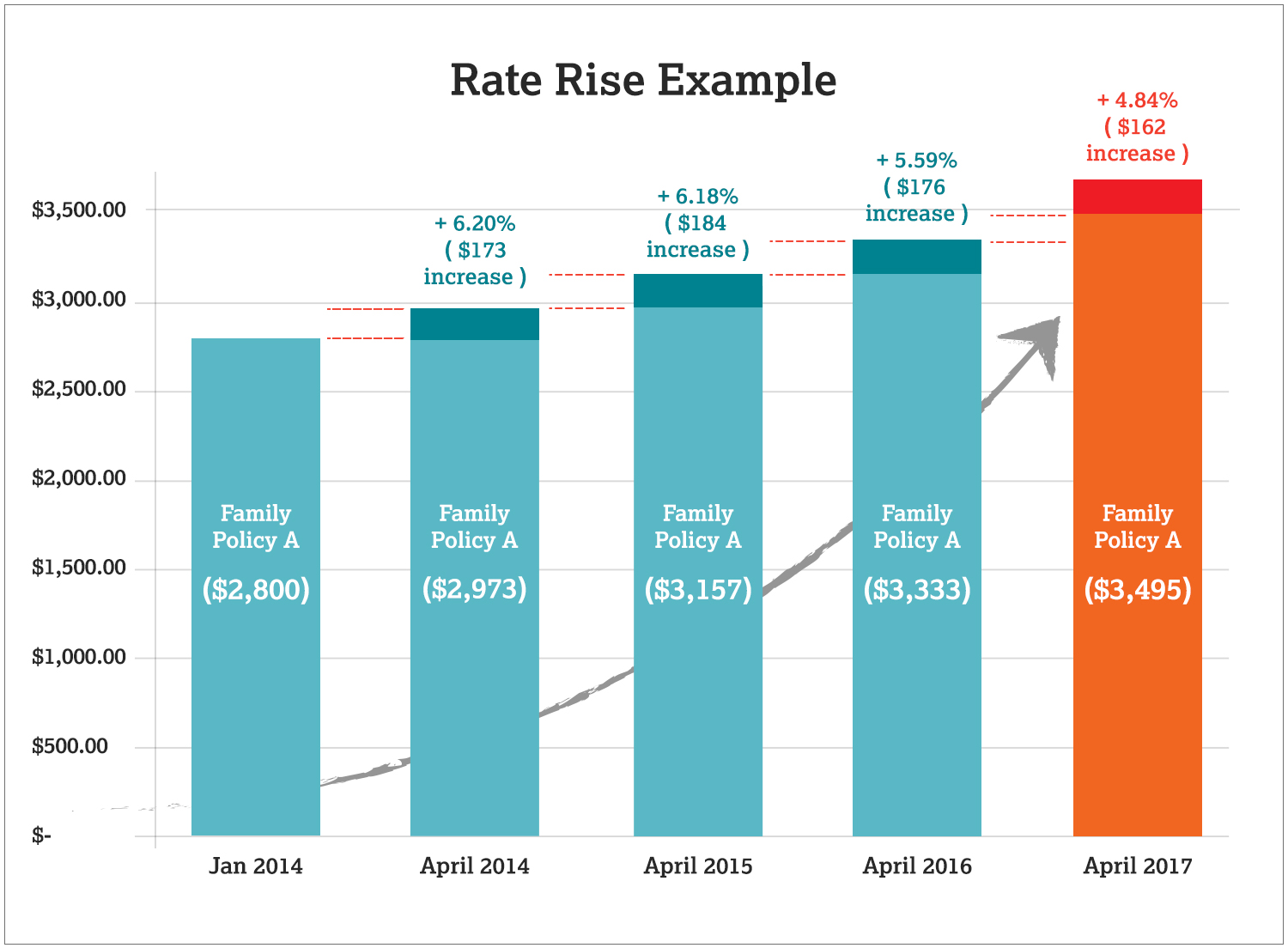 Rate Rise Example 2017
